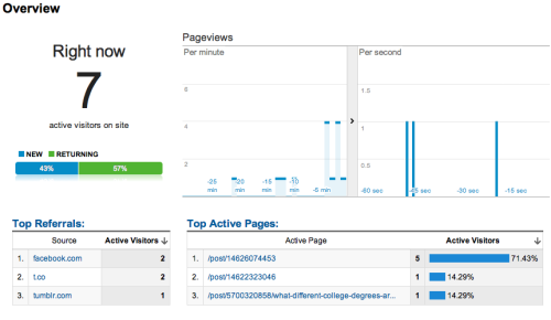 Oh, real-time Google Analytics, you're so, so bad for me. Now that I know this exists, I'm officially going to forget that I know it exists.