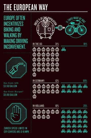 How bikes can save us. fastcodesign, 14.12.11.