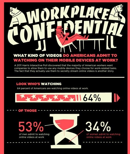 What Kind of Videos do Americans Admit to Watching on their Mobile Devices at Work…?