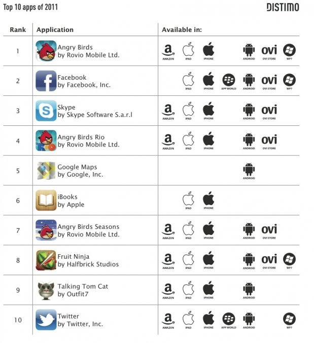 emergentfutures:  Here Are The Most Popular Mobile Apps Of 2011  According to mobile app analytics company Distimo, these were the most popular apps from around the world on every platform.  Full Story: Business Insider