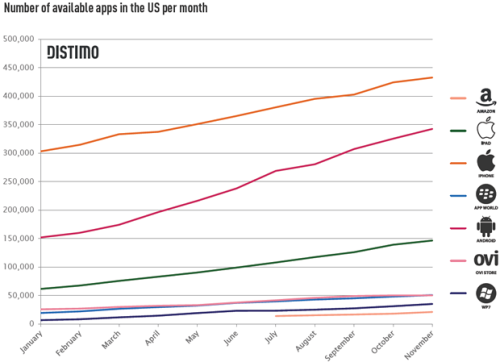 iPhone app sales kicking app on Android Market, says study  Despite the growth of Google's Android Market, Apple's App Store is still the top dog among mobile app stores.Looking  at different app stores this past year, research firm Distimo found  that sales of iPhone apps alone in Apple's iPhone App Store generated  four times the revenue seen by Android Market. Sales of iPad apps in the  App Store chalked up the second highest revenue total.The  standings were compiled by looking at the total revenue created by the  200 highest grossing apps across each store. For the purposes of its  report, Distimo separated Apple's store into two distinct entities - one  for iPhone apps and one for iPad apps.One country Apple can  thank for its app store sales is China, where downloads jumped  dramatically in 2011. Comparing China with the U.S., Chinese iPhone  users accounted for 30 percent of the total downloads between the two  countries, while Chinese iPad owners generated 44 percent of the  downloads among the two nations. …  Read more…