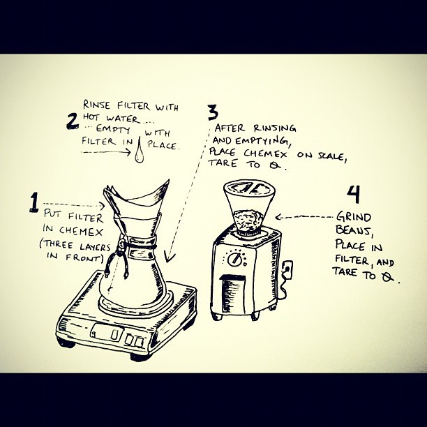 One-third of my doodled Chemex instructions. Instructions thanks to a combo of @intelligentsia, @staufs, and personal preference.  (Taken with instagram)