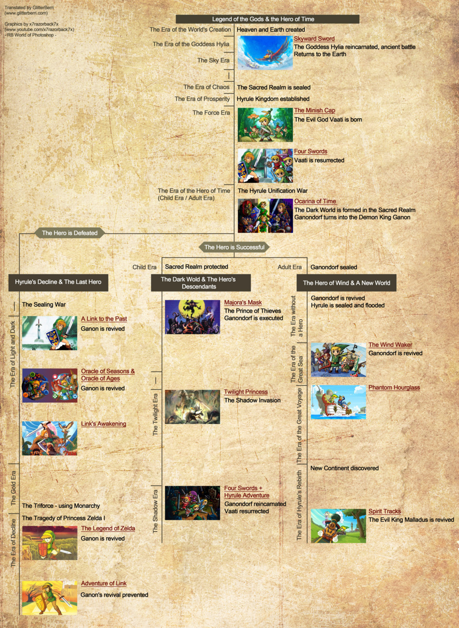 theyearwas199x:  Comprehensive graphic explaining The Official Legend of Zelda timeline (view in high-res).