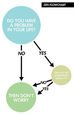 Zen Flow Chart: Do you have a problem in your life?