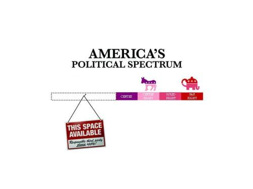 socialismartnature:  (Photo) The actual spectrum of current electoral politics in America.