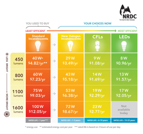 New energy-saving bulbs are coming — and they'll save a lot of money. On January 1st, a new light bulb standard goes into effect that will gradually phase out inefficient incandescent bulbs. The  old 100W bulb as we used to know it will go away in 2012 and be  replaced by more efficient incandescent bulbs as well as other energy  saving bulbs such as CFLs and LEDs. The old 75W incandescents will be  phased out in 2013 and the 60 and 40W bulbs in 2014. Read more.