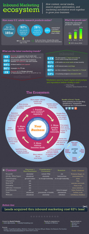 How content, social media & SEO work together: Inbound Marketing Ecosystem [Infographic]