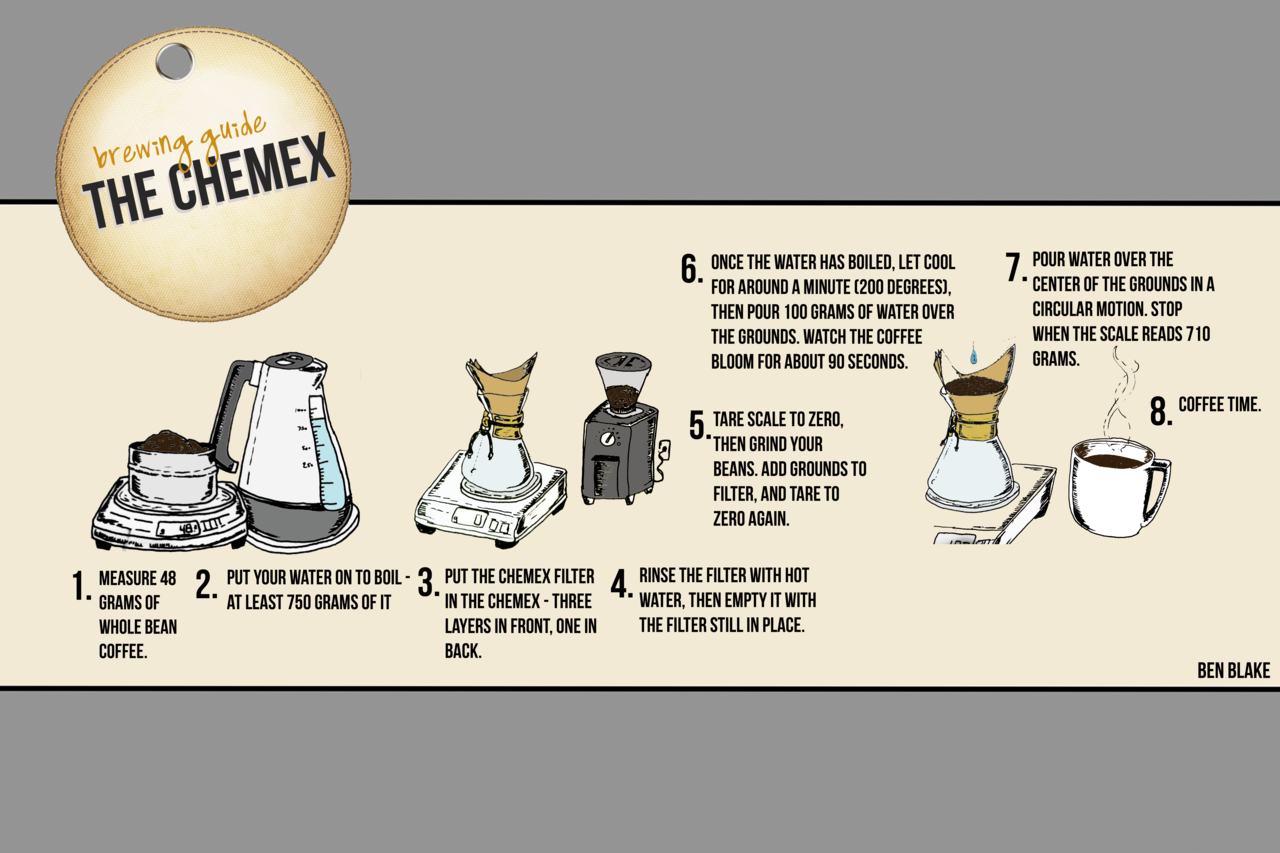 Illustrated Chemex Brewing guide doodled by hand the other day, edited on Photoshop. Nothing specials, but a lot of fun to create! Thanks to Intelligentsia and Stauf's Coffee Roasters for the instructions.