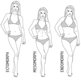 fitnesstreats:  Determining your frame size and body type will help you set realistic weight loss goals. Here is an article that helps you calculate your frame size.