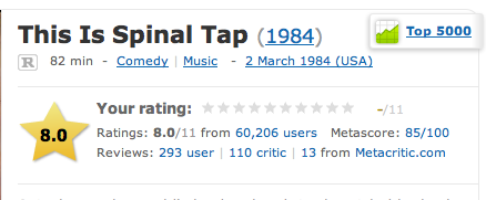 IMDb - The rating for 'This is Spinal Tap' goes up to 11 /via treitmaier