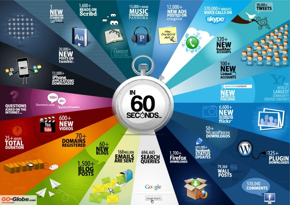 Incredible Things That Happen Every 60 Seconds On The Internet Including:  695,000 Facebook status updates; 694,445 Google Search queries; 600+ videos uploaded to YouTube; 81 iPad's being sold.  Quite incredible, but maybe not surprising. Makes you imagine what the numbers and subjects will be at the end of 2012.. (via Business Insider.)