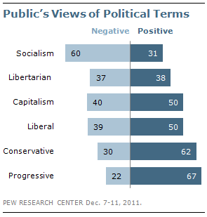 "think-progress:  Check this out: ""Progressive"" is viewed more positively than ""conservative"" and every other political label in America.  The real question: Should we get beyond labels and start focusing on views? It's a pitch that's been floating around a little while."