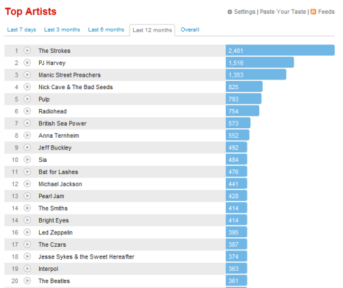 Last.FM Top 20 Artists I Listened To In 2011 The Strokes at number one is no surprise at all considering how much I played Angles when it came out and how much I generally listened to them a hell of a lot especially in the first half the the year PJ Harvey makes sense as Let England Shake is my record of the year and I basically blasted that non-stop for the whole of February There is always time for the Manic Street Preachers in my life. Always. Nick Cave & The Bad Seeds well I adore them so much and I still annoys me how Last.fm hasn't merged the &/and version of their name otherwise they would be so much higher on my overall chart. Pulp came back this year, proved to be as good as they ever where and made me feel like 14 again only with less depression and I think better dress sense. Radiohead would probably have been higher but The King of Limbs is not a record I can listen to all the time, it has to fit my mood. British Sea Power generally consume me most years. Anna Ternheim I am a little surprised at I thought I listened to her more in 2010 but clearly I was still obsessing over Leaving On A Mayday this year as well. Jeff Buckley, always and forever Sia is that high because I don't have many happy dancing albums so when I am in the mood to dance I always put We Are Born on. I wouldn't be surprised if Bat For Lashes were number one on my list next year, need a new record badly. Michael Jackson, here for the same reason Sia is, I like to dance on occasion Pearl Jam, I went a little bit Grunge mad this year, all the PJ20 stuff made me nostalgic. The Smiths, no clue why they are in the Top 20, must have just been in the mood. I don't remember listening to Bright Eyes that much, apparently I did. Led Zeppelin, occasionally I just like to rock out The Czars, oh this band I wish they were around still so I could see them Jesse Sykes & the Sweet Hereafter, this is insane I only downloaded their albums on Wednesday, yeah when I obsess I obsess hard Once I hear one Interpol song I usually binge on them for a few days The Beatles, heck I think I was having an Abbey Road moment