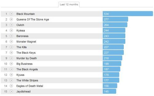 first full year on last.fm, guess this is what I was digging this year.
