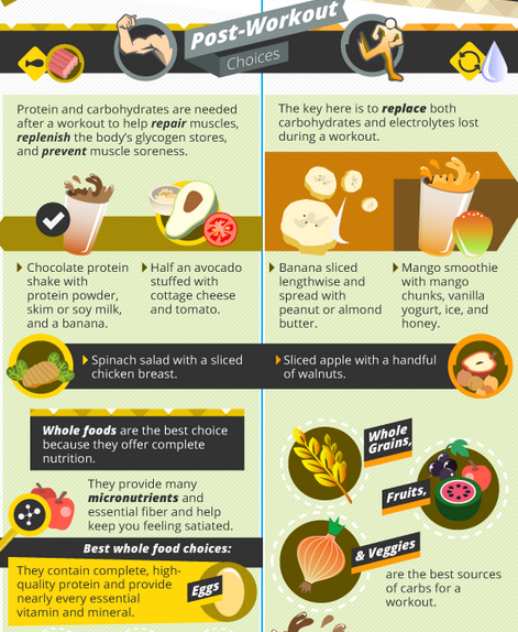 "What an excellent and simple way to know which foods to eat/not eat before and after workouts. This is a very simple strategy I plan on trying after the Canoga Park Pro Stop this weekend. Never try a new workout plan/eating plan a week before a tournament. You have to give your body time to get used to what you're fueling it with. ""Train hard, Play hard."" The Complete Guide to Workout Nutrition. Compliments of Greatist.com"