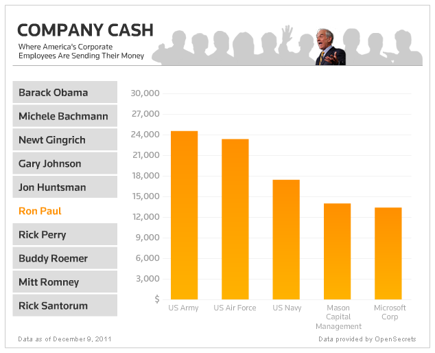 "reuters:  Which companies employees are giving the most money to political campaigns and which candidates are getting the bulk of it. Find out on our Elections 2012 page under ""Company Cash"""