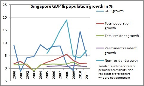 Singapore GDP and population growth