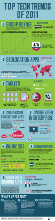 Top Tech Trends of 2011 Embiggen Infographic