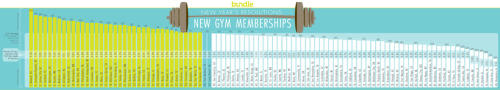 January means everyone wants to go to the gym again. How does your city stack up?