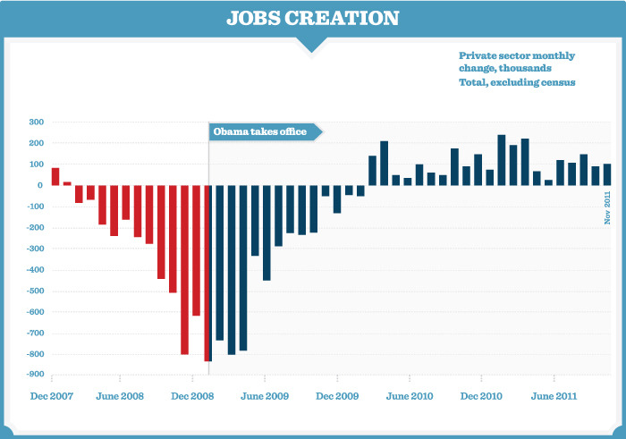 "barackobama:  Mitt Romney claimed this morning that he created ""more jobs in Massachusetts than this president's created in the entire country."" We'll just leave this reality-depicting chart here and let you draw your own conclusions."