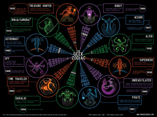 nerdwire:  The Geek Zodiac by James F. Wright & Josh Ekhert Check out this massive zodiac to find your sign!  Personally, I would rather have been a Superhero, but I do talk about taking things heads off with a baseball bat.  And I love the Walking Dead AMC series.  Haven't gotten to read the comics.  Find your sign and let me know what it is!  So, what is it?