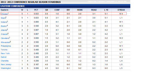 al4onchecq:  SO WHOS #1 IN THE EASTERN CONFERENCE?! TEAMBULLS ALL DAY, BLEED RED.
