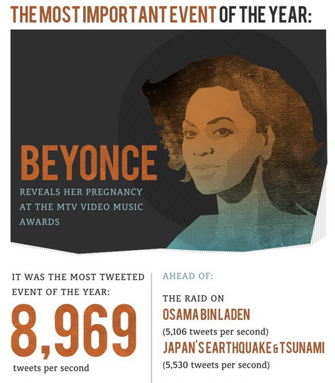 imwithkanye:   You Are What You Tweet: 2011 In Review (Infographic) Click through for full.  [via: urlesque]