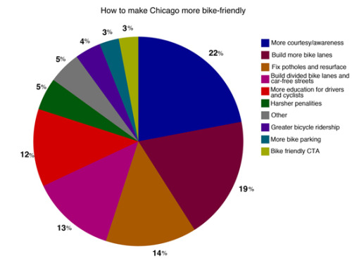 "thegreenurbanist:  ""How can Chicago improve bike infrastructure or make Chicago more bike friendly? 22% said– More courtesy/awareness from both drivers and cyclists 19% said– Build more bike lanes14% said– Fix potholes and resurface the roads13% said– Build divided bike lanes, car-free streets, and other cycling infrastructure12% said– More education for drivers and cyclists5% said–  Harsher penalties for drivers that break the law5% said– ""Other"" responses like more bike cops, criteriums, Bloomingdale trail completion4% said– Greater bicycle ridership3% said– More bike parking3% said– A more bike friendly CTA  Bike Fancy statistics & chart"
