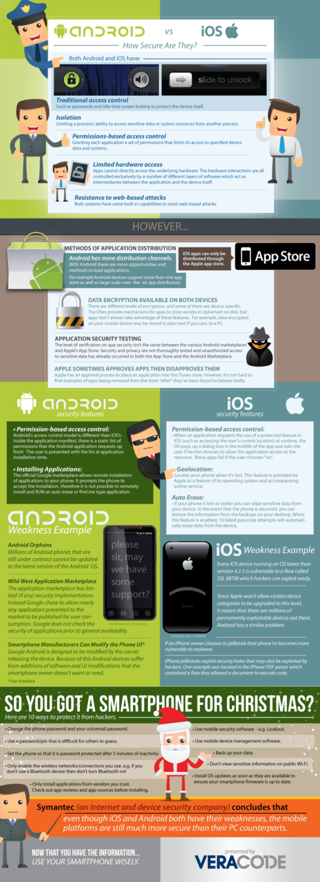 iOS vs. Android Infographic: How Secure Are They? (Infographic via VeraCode) Check it out, then head over to Threatpost and read up on our Mobile Security coverage to decide for yourself!