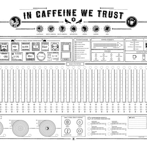In Caffeine we Trust…Info Graphics: Analyze your consumption trends of coffee