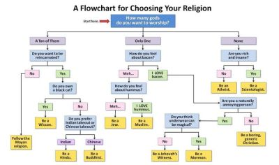 Still on #religion, can't pick your team? This chart can help. Sadly #Jedi & #Church of #Kopimism not on there.  For those who don't know, File Sharing is now a religion in Sweden at the Church of Kopimism.