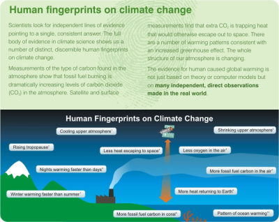 plantedcity:  Infographic: 'Human Fingerprints on Climate Change' (Source: Skeptical Science via PlanetSave)