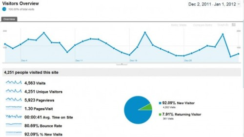 How to use Google Analytics to Drive more Traffic to Your Website (via How To Use Google Analytics To Drive More Traffic To Your Website)