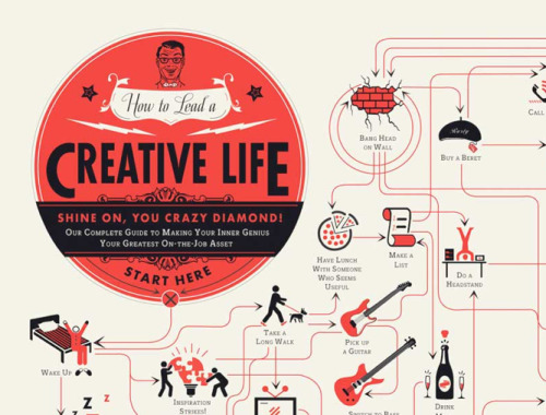 fastcompany:  How To Lead A Creative Life.  Haha this sounds about right  - Ann