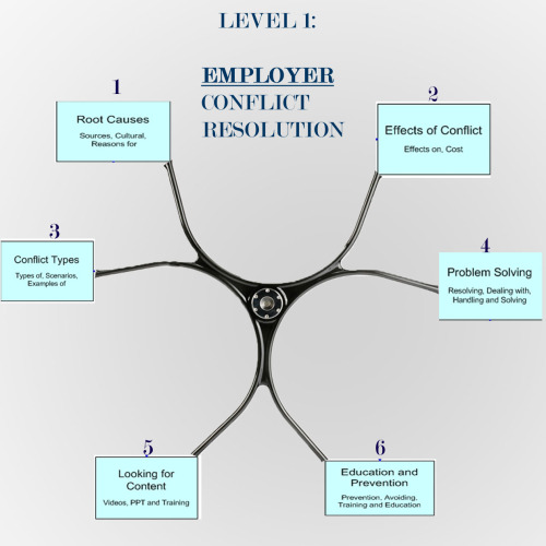 Basic conflict resolution tools that employers can use to start creating a culture of zen in the workplace