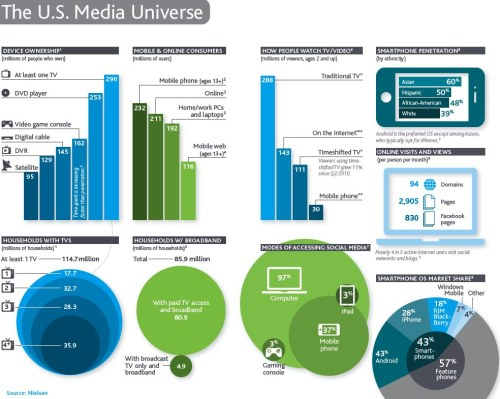 Be sure to check out this neat visual summary of Nielsen's 2011 State of the Media report.