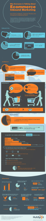 71% More Likely to Purchase Based on Social Media Referrals [Infographic]   Ecommerce companies that invest in inbound marketing will greatly increase their opportunity to grow online sales, lower COCA (cost of customer acquisition), and increase new customer retention. Consumers connect, rate, discuss, and consume product information and reviews like never before, making a strong online presence paramount for all sizes of ecommerce businesses. Ecommerce inbound marketing makes it possible for online stores to take advantage of the emerging social revolution by gravitating consumers to their own brands and products, driving organic and social media traffic and sales, lowering COCA, and increasing the adoption of customer retention along the way.   The below infographic design from Killer Infographics is a great illustration of the importance of ecommerce inbound marketing. Feel free to use the embed code for this infographic below if you'd like to publish it to your website or blog and share your own analysis or discussion. Enjoy! Read more: http://blog.hubspot.com/blog/tabid/6307/bid/30239/71-More-Likely-to-Purchase-Based-on-Social-Media-Referrals-Infographic.aspx#ixzz1iz6C4qhr