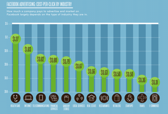 The Facebook Costs-Per-Click, By Industry via Flowtown