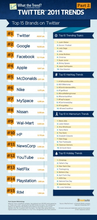 thenextweb: (via Hootsuite: Top Trending Brands on Twitter [Infographic])