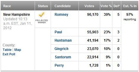 In case you didn't hear, Romney won New Hampshire easily.  Next on States That Have A Disproportionate Influence On The Selection Of Our Nominee, South Carolina. (Previously…)