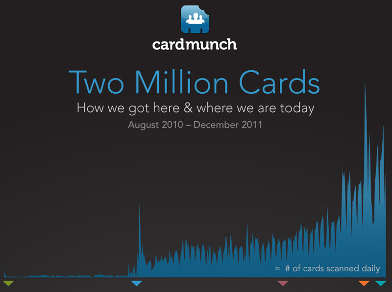"A Year After LinkedIn Came Calling, CardMunch Poised To Make ""The Rolodex Obsolete"" All they wanted was some mac and cheese. It was late 2010, and Sid Viswanathan, Bowei Gai, and Sudeep Yenashankaran were outside LinkedIn's headquarters, peering into the cafeteria. The three CardMunch cofounders had just been escorted outside after a meeting at the company, but the meals inside were too much to resist. ""There were these huge boxes of food,"" recalls Viswanathan. ""And we had backpacks,"" Gai says. The team snuck back in, started filling their bags with food—and then bumped into one of the senior directors of engineering at LinkedIn, with whom they had just met. And who had just walked them out of the office building. ""I have never been more embarrassed in my whole life,"" Viswanathan says today, laughing. Read On"