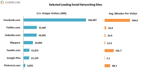 State of the U.S. Social Networking Market: Facebook Maintains Leadership Position, but Upstarts Gaining Traction