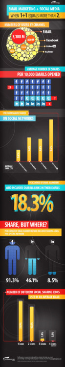 Social Sharing Boosts Email CTR Up To 115% [INFOGRAPHIC] | Email Marketing Tips – Blog GetResponse