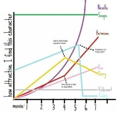 ilovecharts:  The Evolution of Hotness