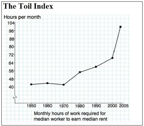 Monthly hours of work required for the median worker to earn median rent.