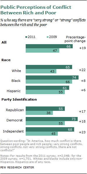 "cognitivedissonance:  A new Pew Research Center survey of 2,048 adults finds that about two-thirds of the public (66%) believes there are ""very strong"" or ""strong"" conflicts between the rich and the poor—an increase of 19 percentage points since 2009. More findings: Nearly one-third of Americans say there are ""very strong conflicts"" between poor people and rich people, double the proportion that offered a similar view in July 2009.   Conflicts between rich and poor now rank ahead of three other potential sources of group tension—between immigrants and the native born; between blacks and whites; and between young and old. Younger adults, women, Democrats and African Americans are somewhat more likely than older people, men, Republicans, whites or Hispanics to say there are strong disagreements between rich and poor. However, people's perception of why the rich become rich has not changed much. Pew Research points out similar opinions to the ones below were found in 2008:  Pew uncovered one very interesting point:  The biggest increases in perceptions of class conflicts occurred among political liberals and Americans who say they are not affiliated with either major party. In each group the proportion who say there are major disagreements between rich and poor Americans increased by more than 20 percentage points since 2009.  Emphasis mine. Could this mean independents could be an even bigger influence than usual in 2012? And what does that mean for both parties? Maybe talking about jobs and the economy isn't the worst move… The GOP's constant denial of the existence of class warfare and incongruent insistence President Obama sparked it may also backfire."