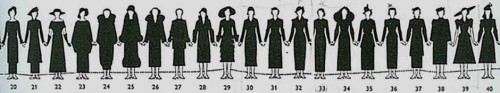 Length of skirts (1920-1940)