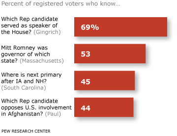 pewresearch:  Many Voters Unaware of Basic Facts About GOP Candidates