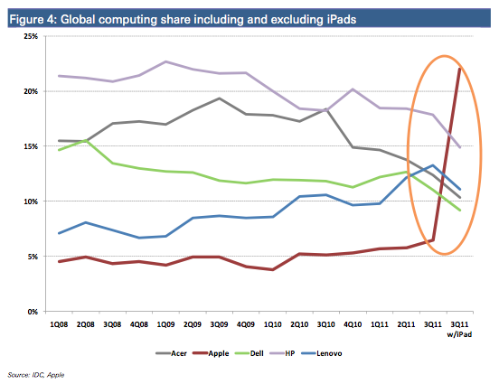 If you count tablets as a computers, Apple leads the way in the global marketshare.