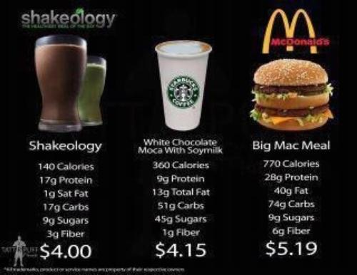 If you are working on a budget or just trying to be a little healthier…which would you eat? Cause Ill kill two birds with one stone be healthy and save with Shakeology